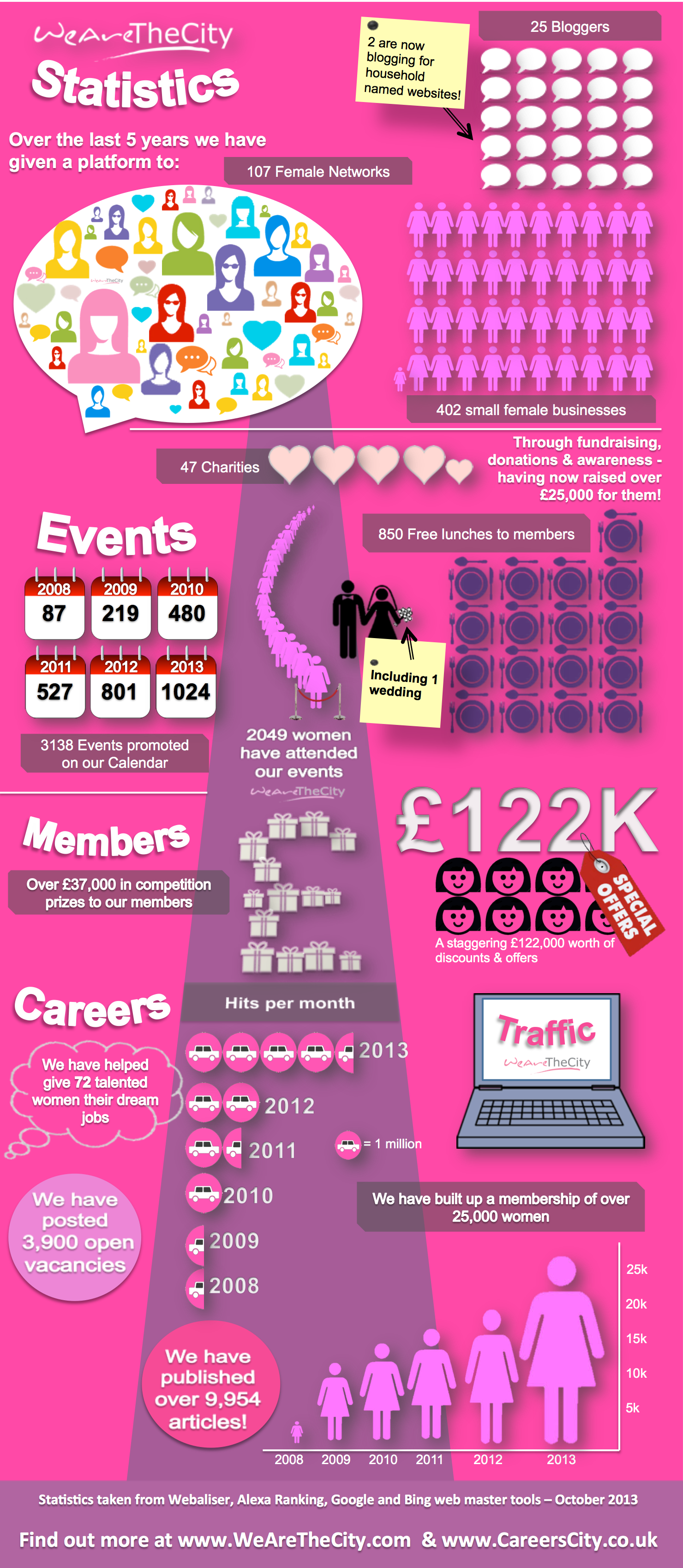 WATC-Infographic-2013 - Womens Networking, members, jobs, bloggers, London business, Site traffic, women in business, events