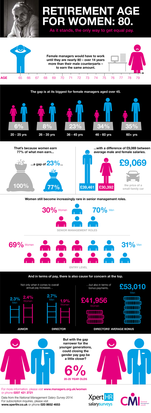 Gender-Salary-Survey---Infographic-media---Aug-2014