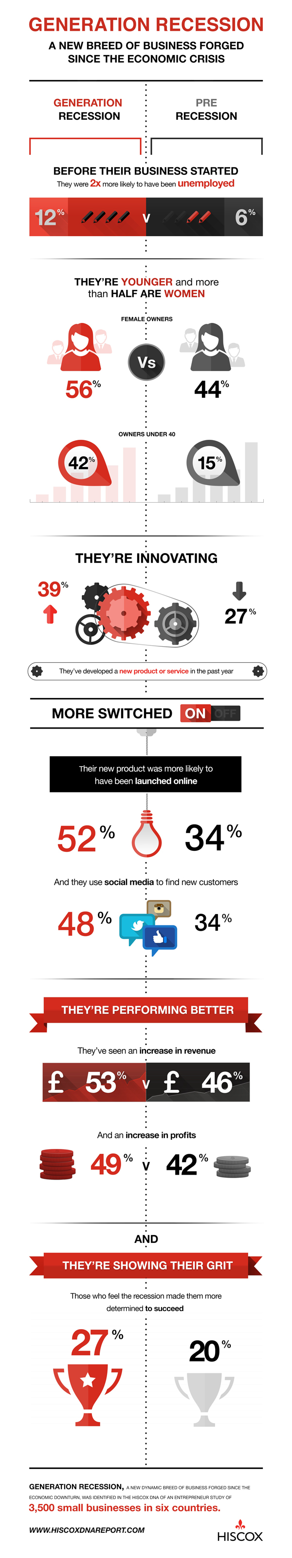 infographic female entrepreneurs
