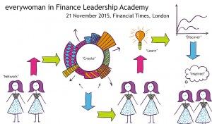 everywoman in Finance Leadership Academy @ Financial Times Ltd, Number One    London   United Kingdom
