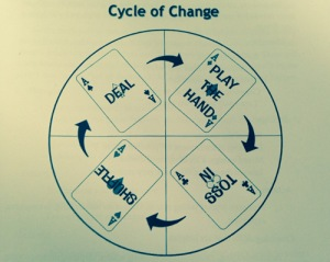 changecycle1