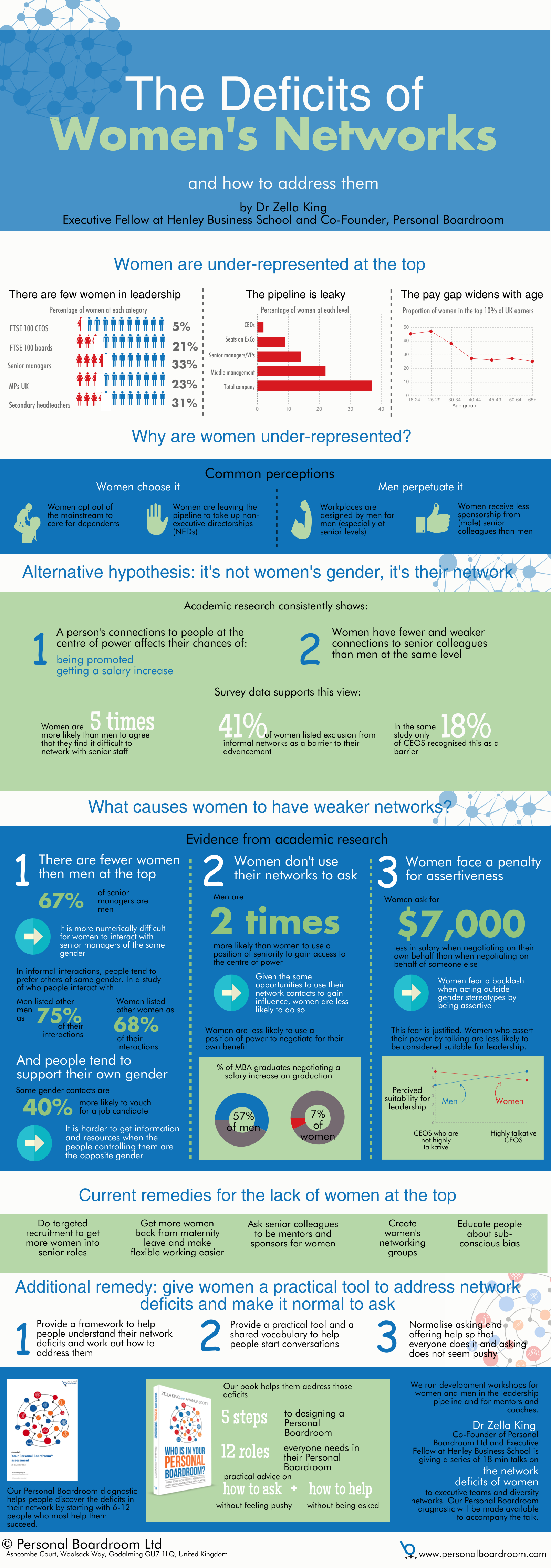 Deficits of Women's Networks infographic and statistics