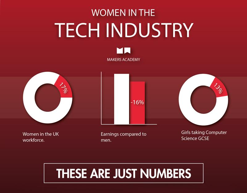 WomeninTech - Makers Academy