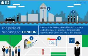 Living in London Randstad animation