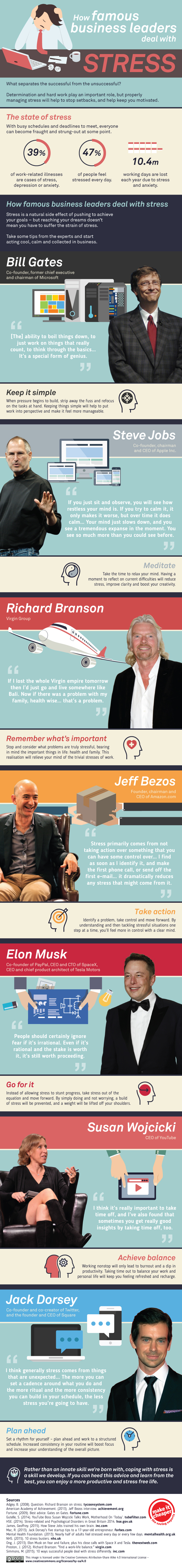 stress infographic