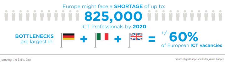 Europe skills shortage