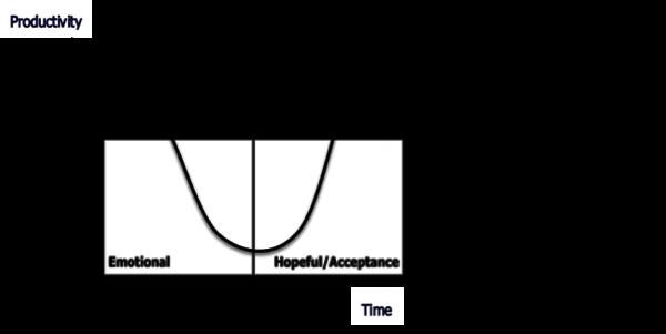 master change graph chart