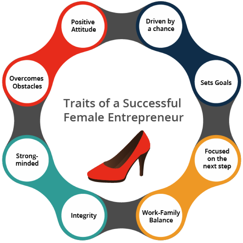Traits of a Successful Female Entrepreneur