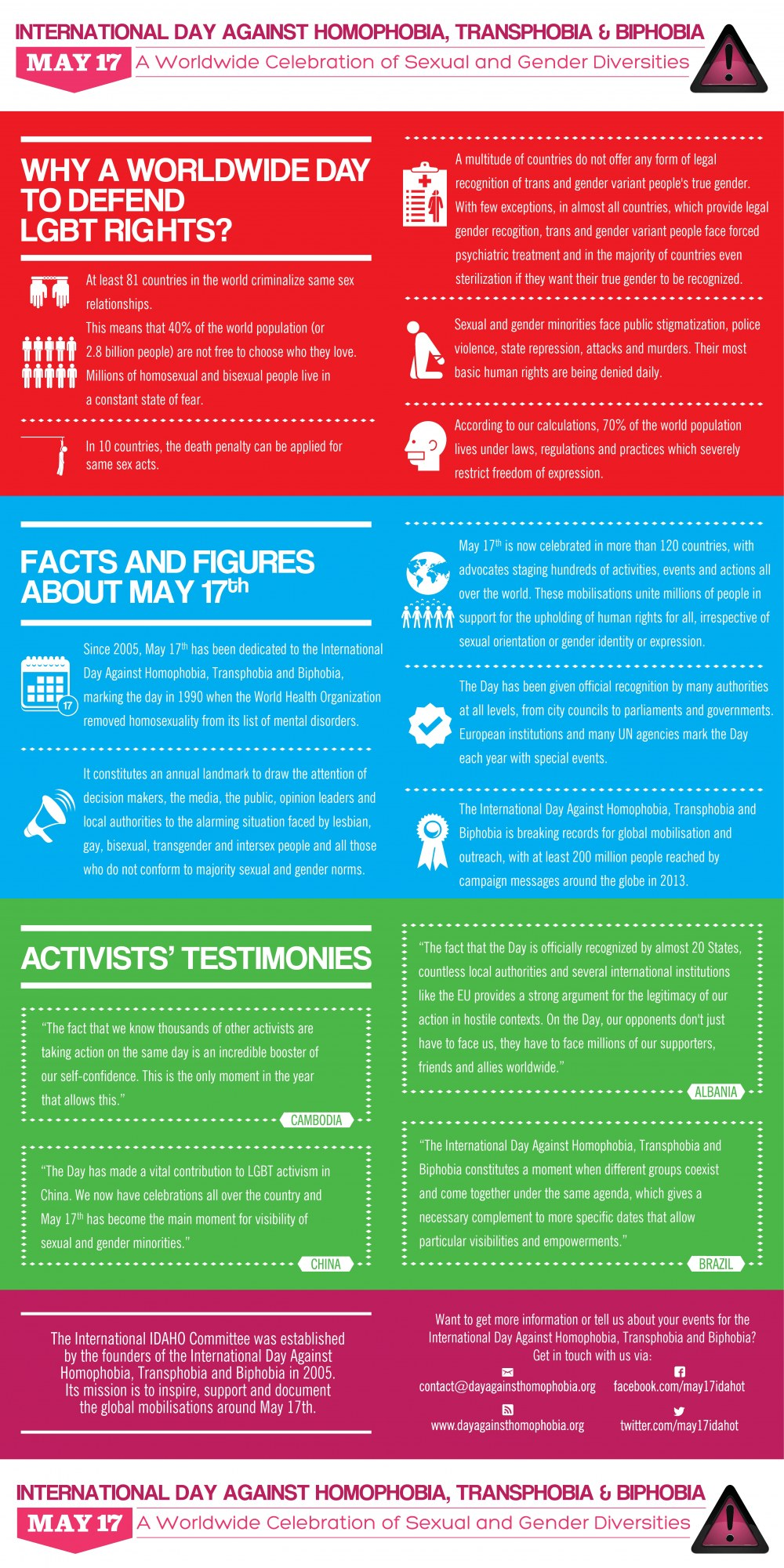 IDAHOT poster/infographic
