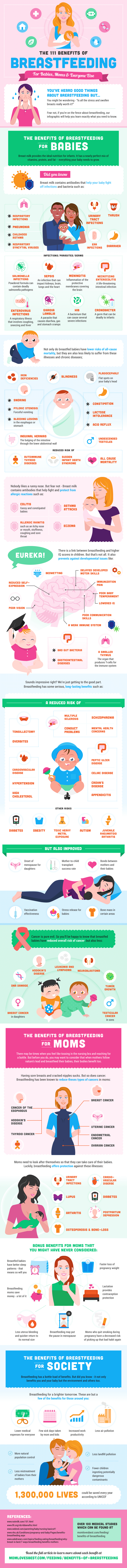 The Benefits Of Breastfeeding Infographic by Mom Loves Best