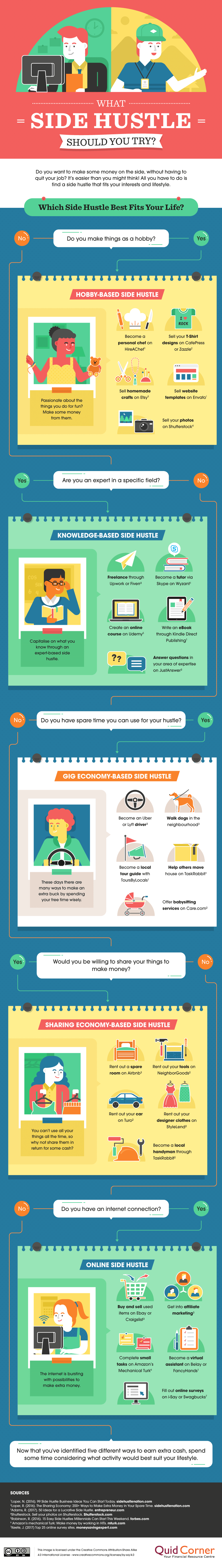 What-side-hustle-should-you-try