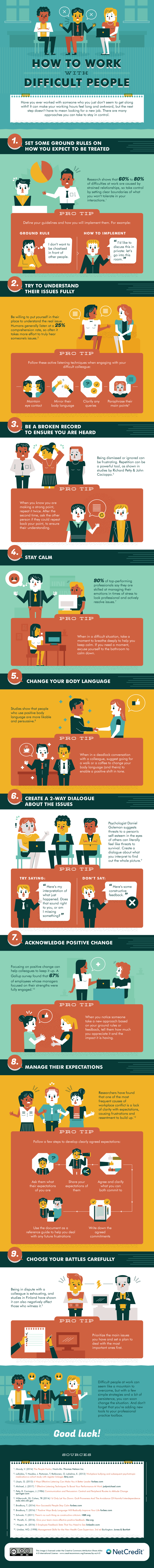 DESIGN - How to Work With Difficult People